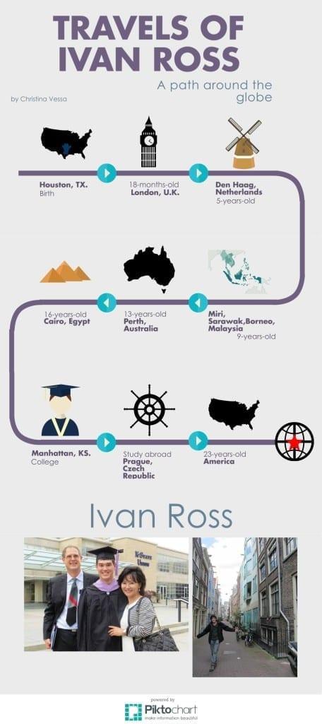 Ivan Ross Infog