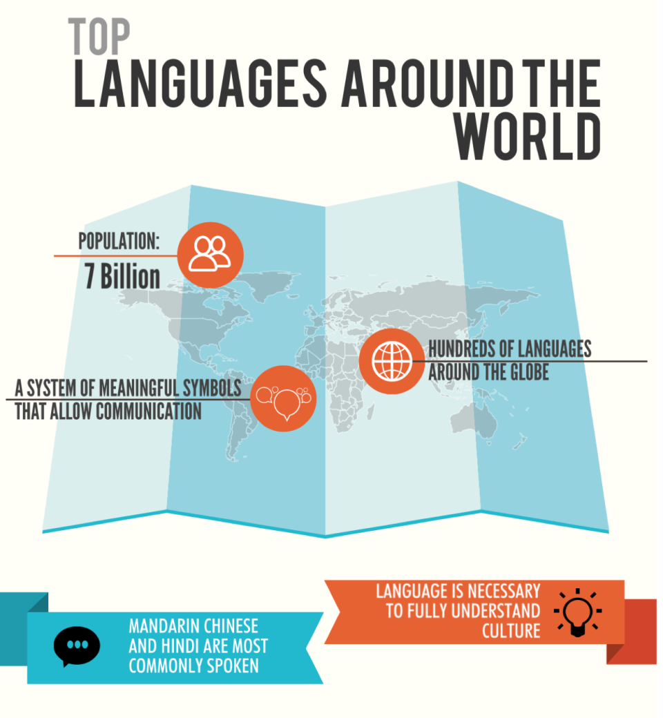 VISUAL Top Languages Spoken Around The World CULTURSGlobal - Top ten languages in the world