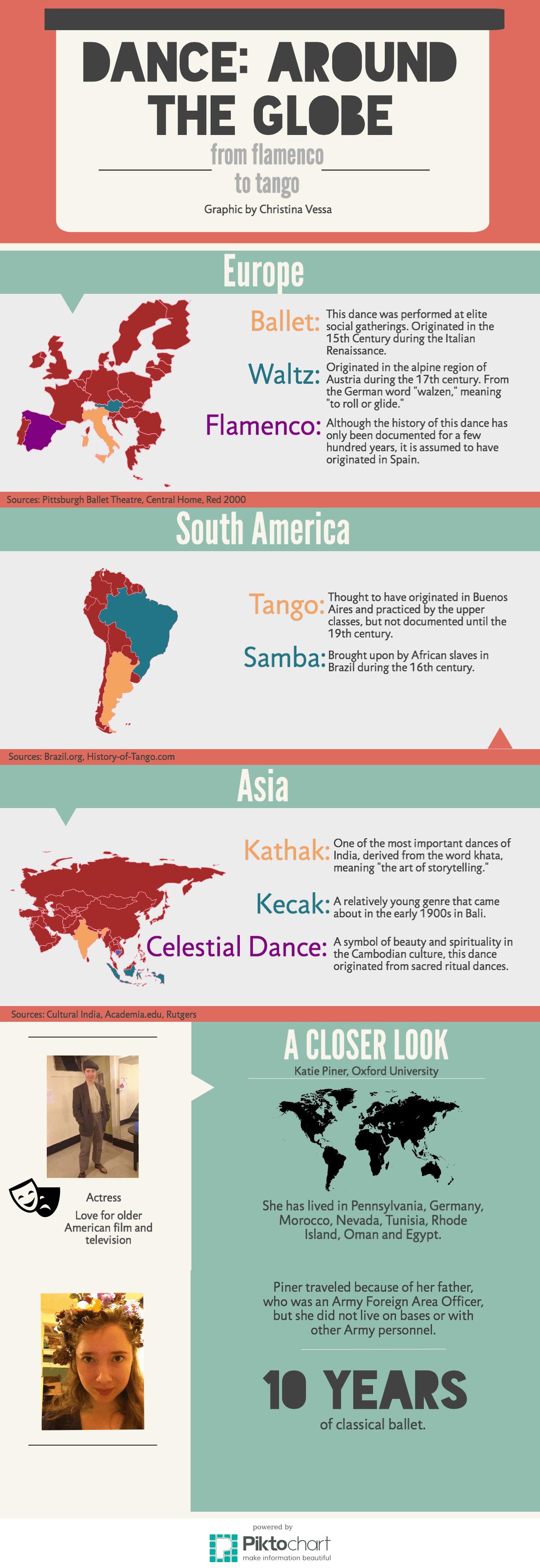 Dance around the world-2